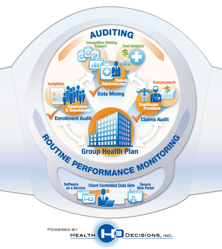 Auditing - Competitive Bidding Support - Cost Analysis - Claims Administrator - Data Mining - Overpayment - Claims Audit - Healthcare Providers - Group Health Plan - Ineligibles Employees and Dependednts Enrollment Audit Routine Performance Monitoring Software As a Service Client Controlled Data Sets Secure Web Portal Powered by Health Decisions Inc